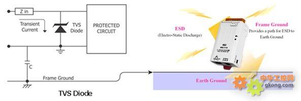 了瞬时电压抑制二极管(tvsdiode)的静电放电保护技术与机壳接地的设计