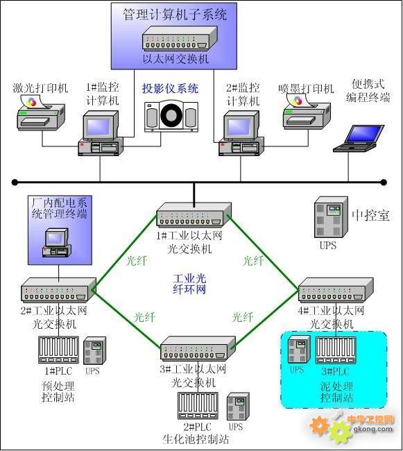 计算机监控系统总体配置
