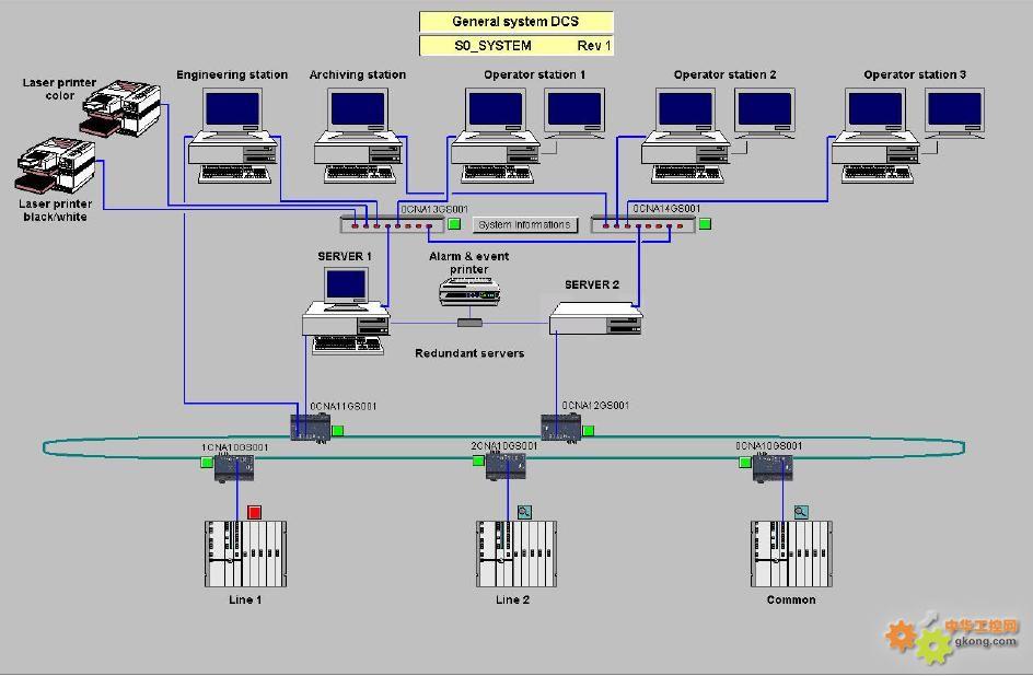 城市垃圾焚烧发电dcs控制系统