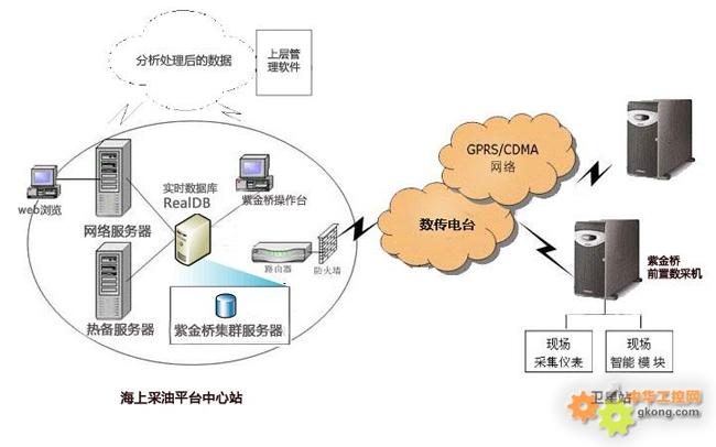 图1 海上采油平台信息系统结构图
