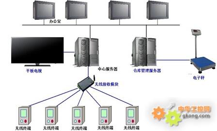 画出计算机的基本结构框架图