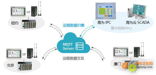 海为MQTT数据交互