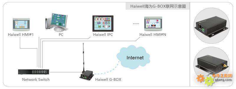 haiwell海为4G工业路由器G-BOX