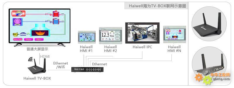 haiwell海为大屏控制器TV-BOX