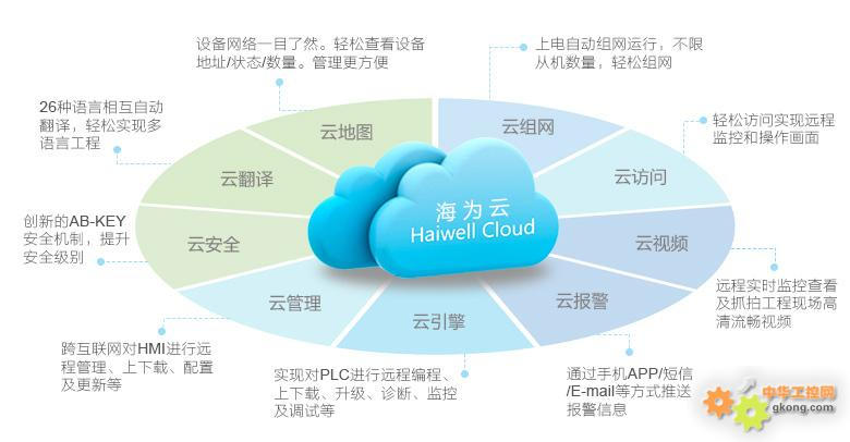 Haiwell海为云平台