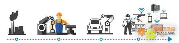 工业发展趋势