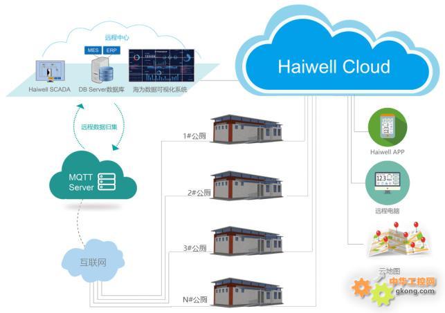 Haiwell(海为)智慧公厕解决方案