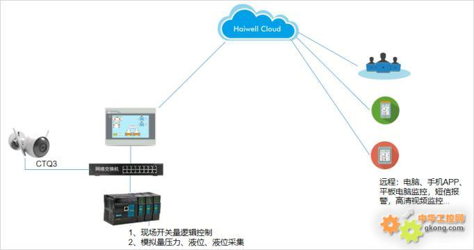 Haiwell(海为)PLC HMI远程无人值守泵站系统解决方案