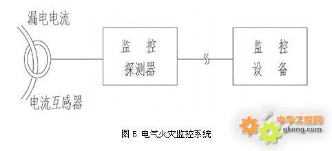 1 低压配电系统总剩余电流检测     如果想监测本单位用电系统的总体