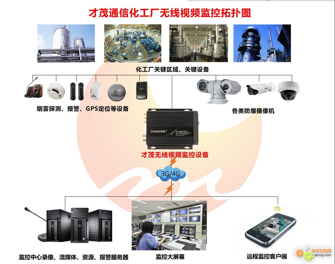 化工厂无线视频监控拓扑图