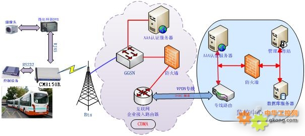 4g网络公交图像监控应用方案