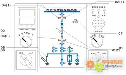 系统结构图         1),断路器状态显示 2),手车位置显示 3),接地开关