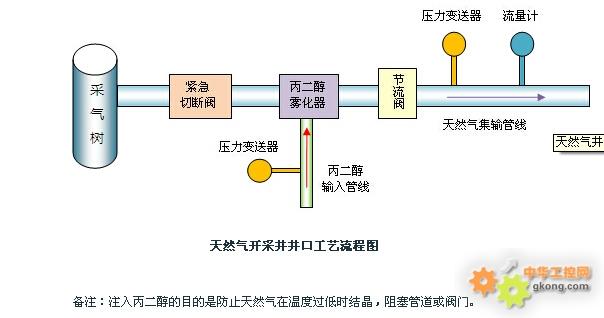 气井紧急切断阀控制|紧急切断阀远程控制|唐山平升