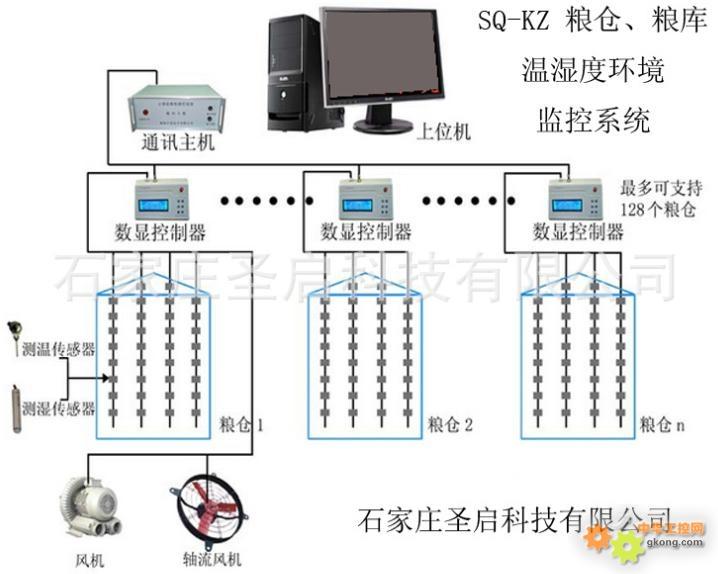 粮仓粮库环境温室度监控系统设计方案
