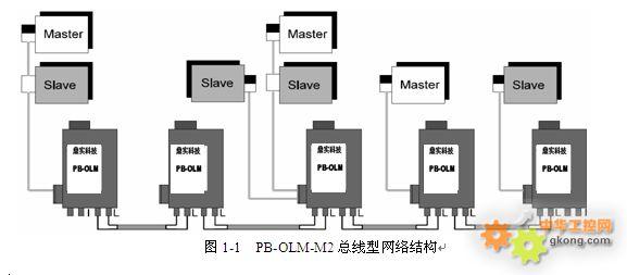 en50170 profibus standard  3,网络结构  pb-olm-m2模块可以组成总线