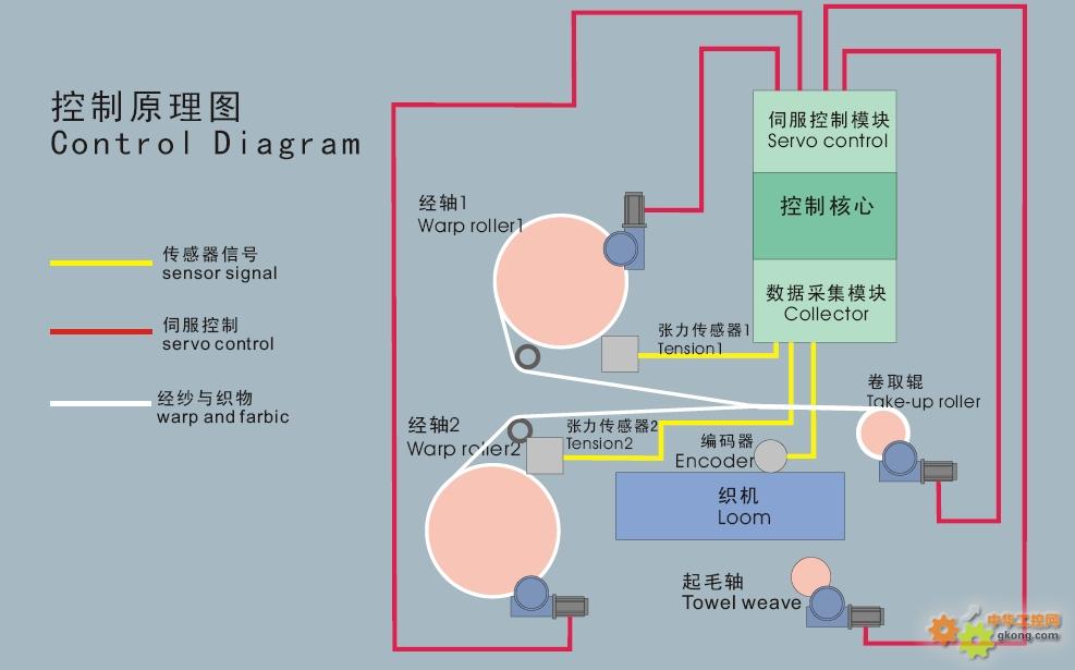 维控plc和触摸屏在纺织行业的应用
