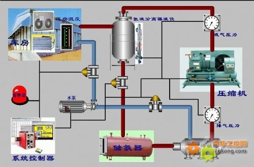 果蔬气调冷库温湿度自动控制系统