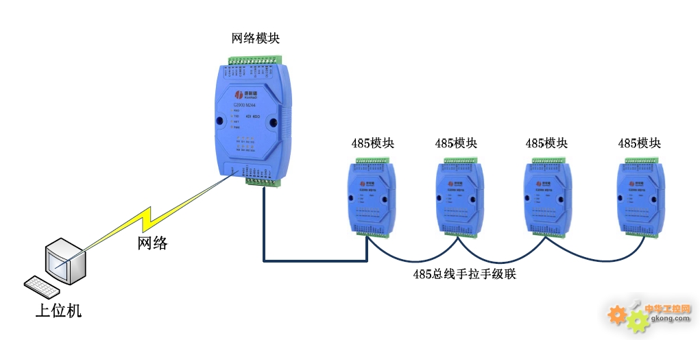 产品参数: 模拟量接口 AI:8路差分输入 AI分辨率:12bit(软件) AI量程:0~20mA AI通道隔离度:5 V DC AI输入阻抗:240Ω 数字量输入接口 DI:2路干接点输入 DI保护:过压小于60V ,过流小于200mA 网络通信参数 接口类型:RS-485 波特率:1200~115200bps 数据位:8 奇偶校验:None 停止位:1 流量控制:None 通信协议:Modbus RTU 扩展RS485口通信参数 波特率:9600 数据位:8 奇偶效验:无 停止位:1 流
