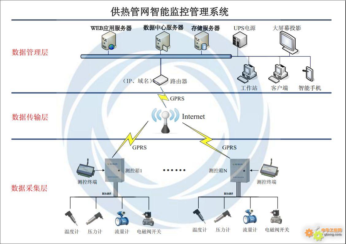 城市供热管网智能监控管理系统