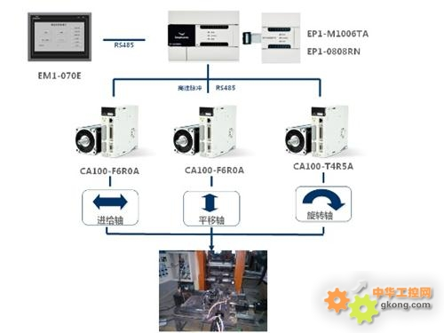 四方电气锻造机械手解决方案