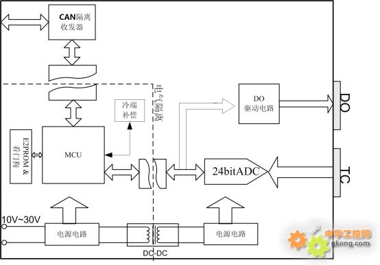 基于canopen协议的热电偶温度采集模块