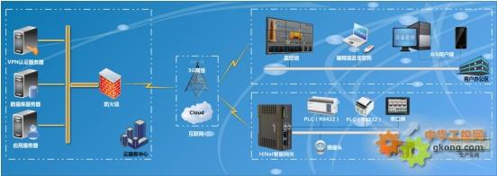 现场设备远程维护控制方案