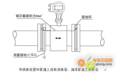 工控产品 → 锅炉给水流量计   二,工作原理      根据法拉第电磁感应