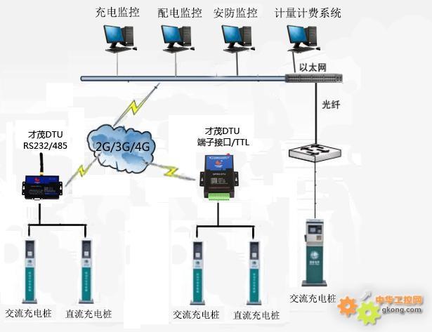 本系统主要由交流/直流充电桩、才茂无线数传终端DTU, 各种2G/3G/4G无线网络及通讯网络、充电桩系统管理平台软件等组成。 1、才茂无线数传DTU可以提供RS232/RS485/RS422/TTL/端子各种接口与各种带串口的充电桩进行连接,如果充电桩是以太网接口可以选择才茂另外一个无线路由器系列的产品对接; 2、数传DTU通过各种无线网络,将各种充电桩终端的数据无线透明传输到服务器端的充电系统管理平台,此系统平台软件包括计量计费系统、充电监控系统、配电监控系统、安防监控系统等。 充电桩终端分析图 电