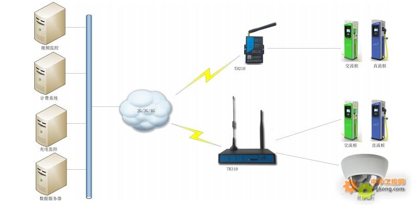 厦门计讯电动汽车充电桩无线组网方案