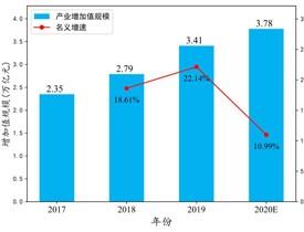 2020年中国行业gdp_中国珠宝玉石首饰行业协会